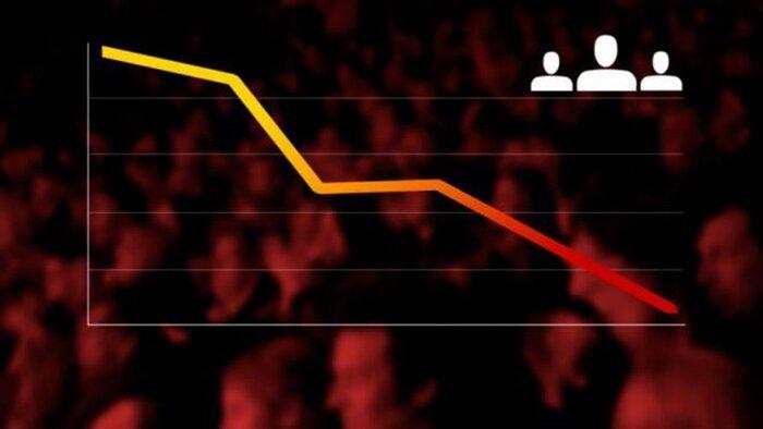 Кинохождение в новогодние праздники резко снизилось по сравнению с прошлым годом
