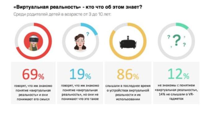 Институт современных медиа выяснил, что родители знают о виртуальной реальности
