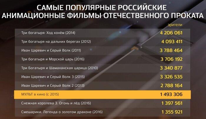 Самые популярные российские мультфильмы в истории проката